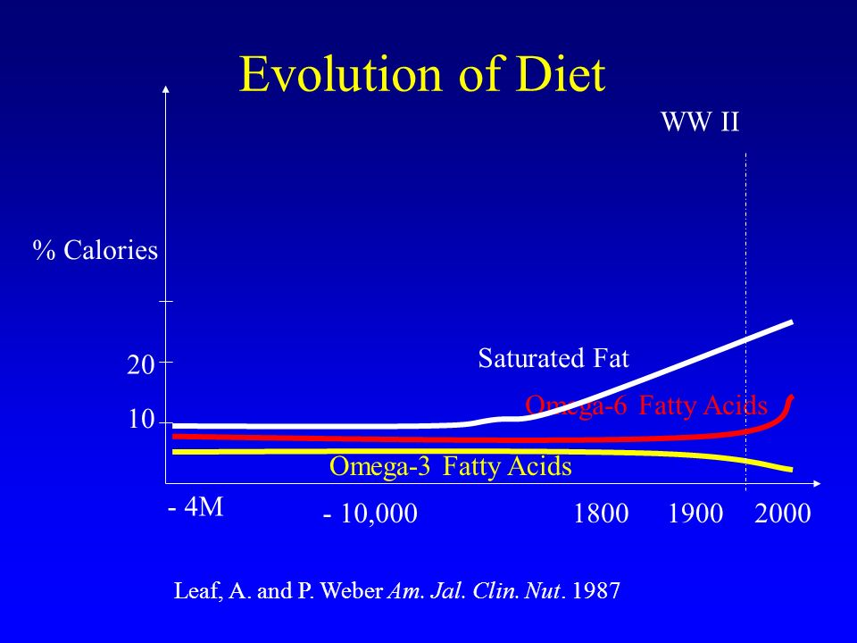Evolution of Diet WW II % Calories Saturated Fat 20