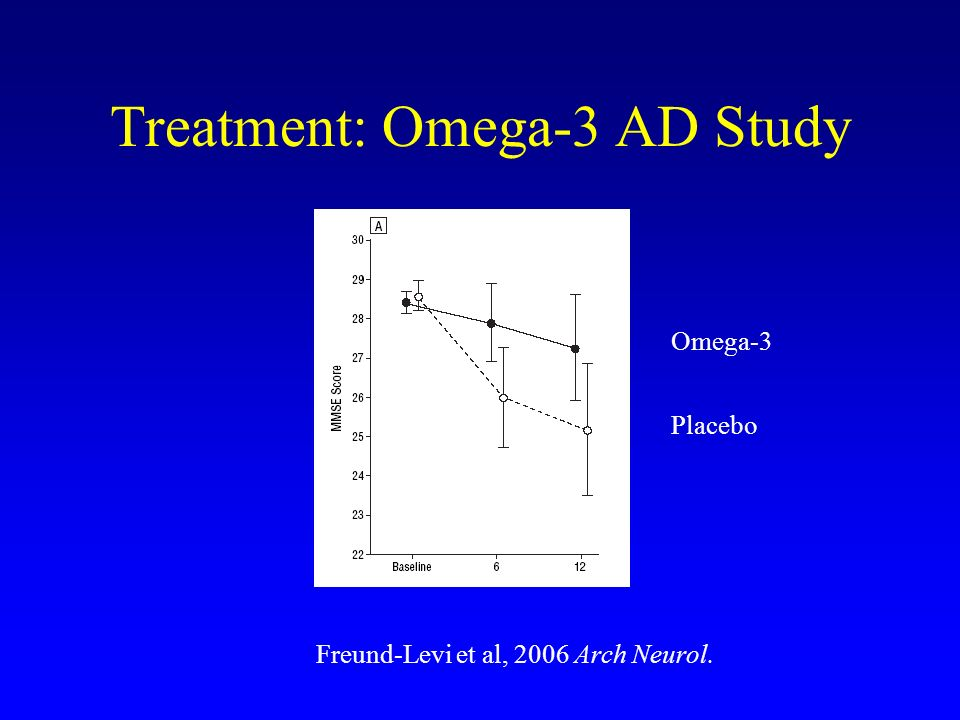Treatment: Omega-3 AD Study