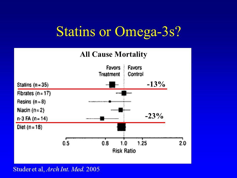 Studer et al, Arch Int. Med. 2005