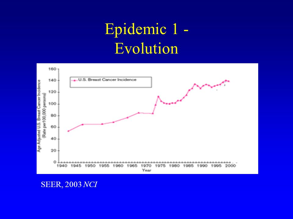 Epidemic 1 - Evolution SEER, 2003 NCI