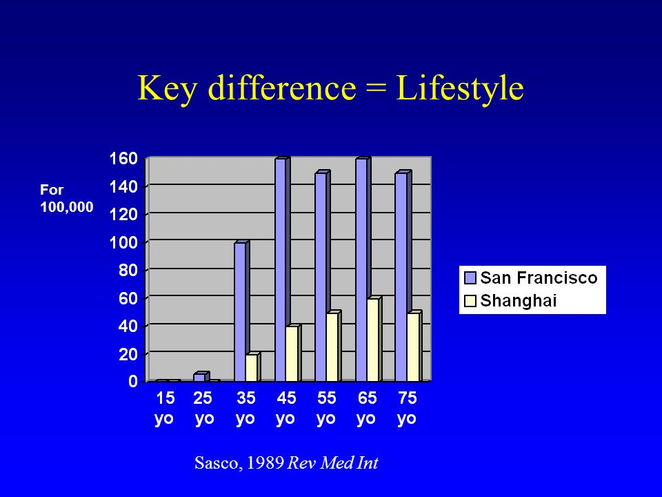 Key difference = Lifestyle