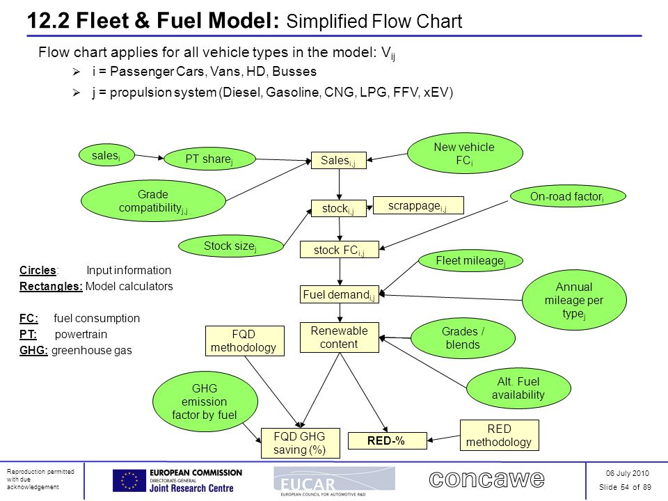 Jec biofuels programme overview of results ppt download - Car fuel consumption comparison table ...