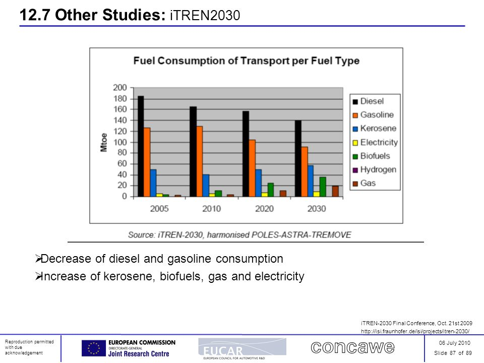 12.7 Other Studies: iTREN2030 Decrease of diesel and gasoline consumption. Increase of kerosene, biofuels, gas and electricity.