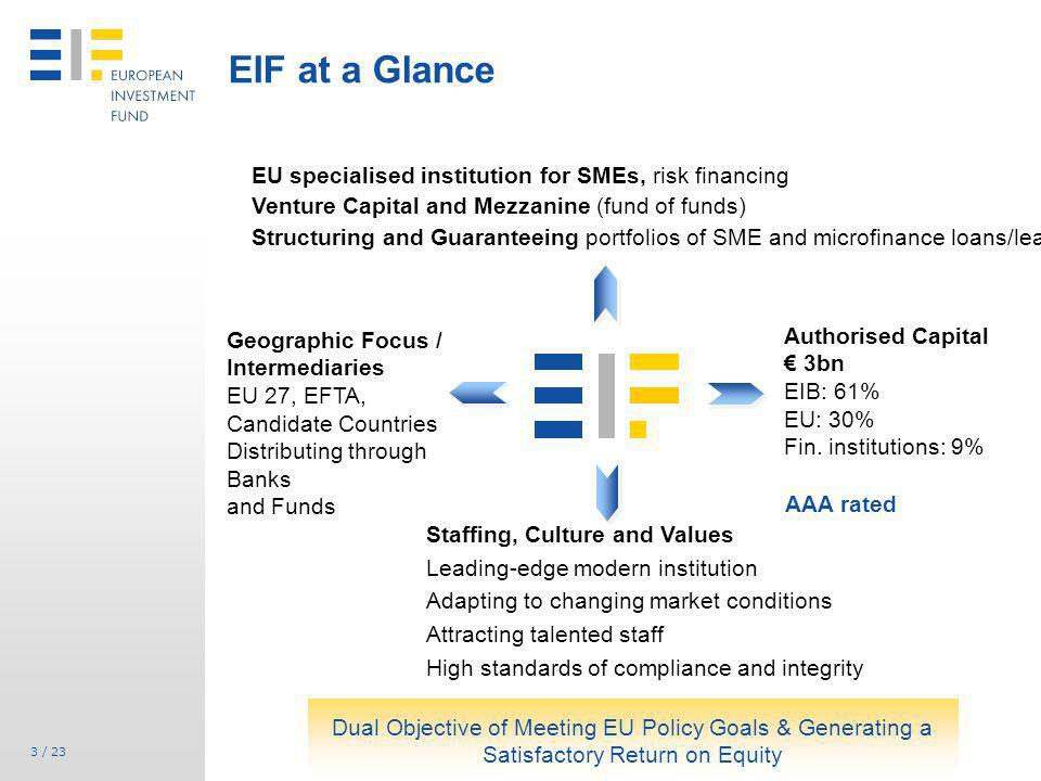 EIF at a Glance EU specialised institution for SMEs, risk financing