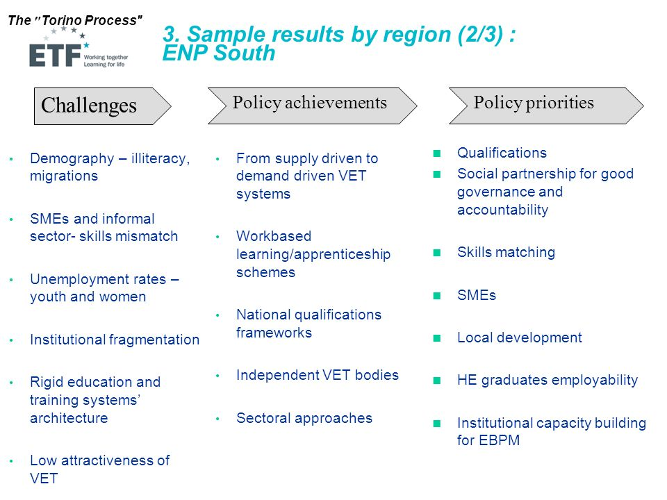 3. Sample results by region (2/3) : ENP South