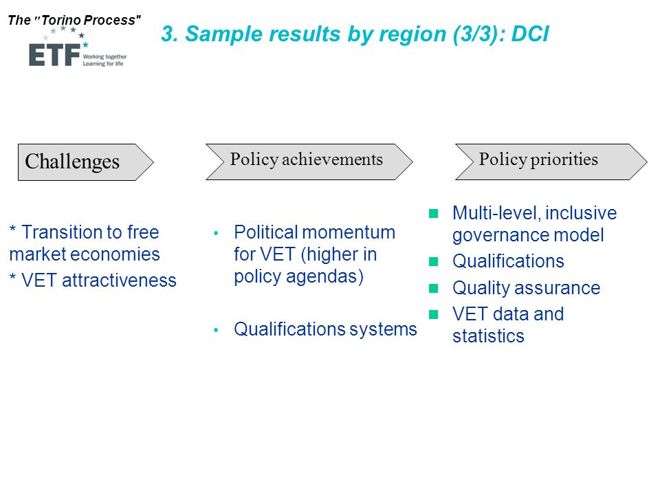 3. Sample results by region (3/3): DCI