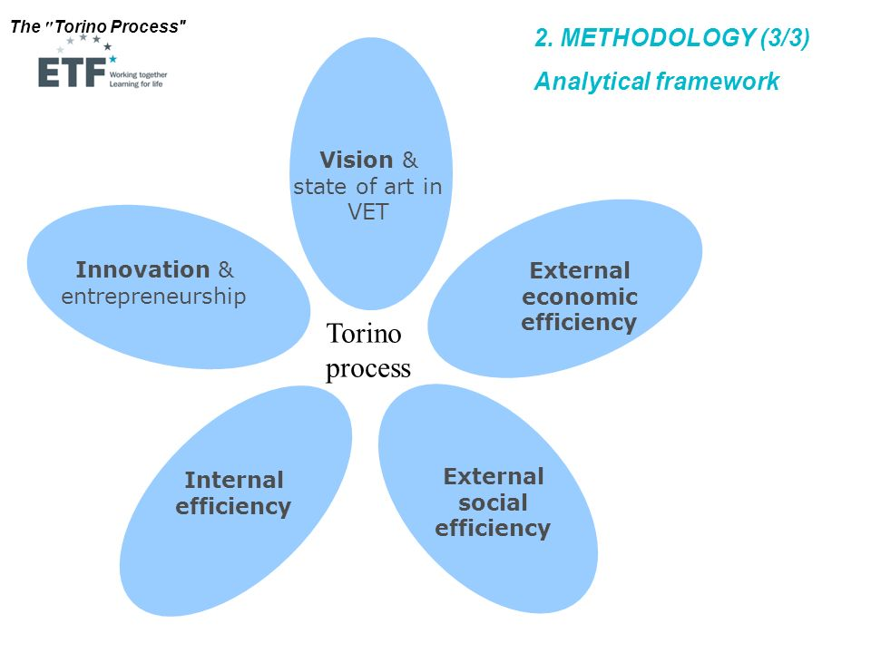 External economic efficiency External social efficiency