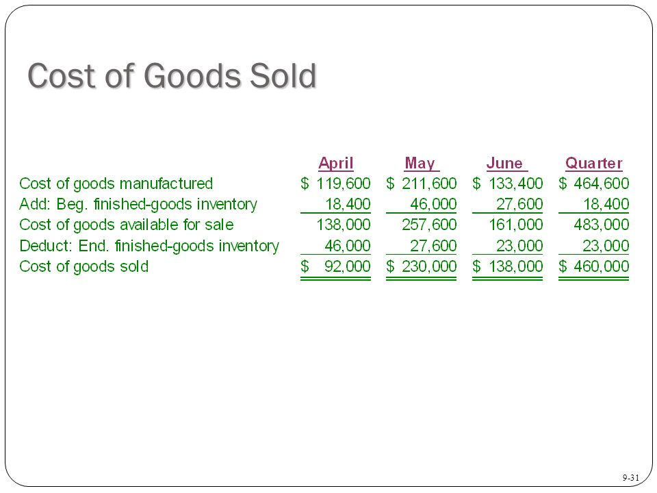 how to find cost of goods sold on income statement