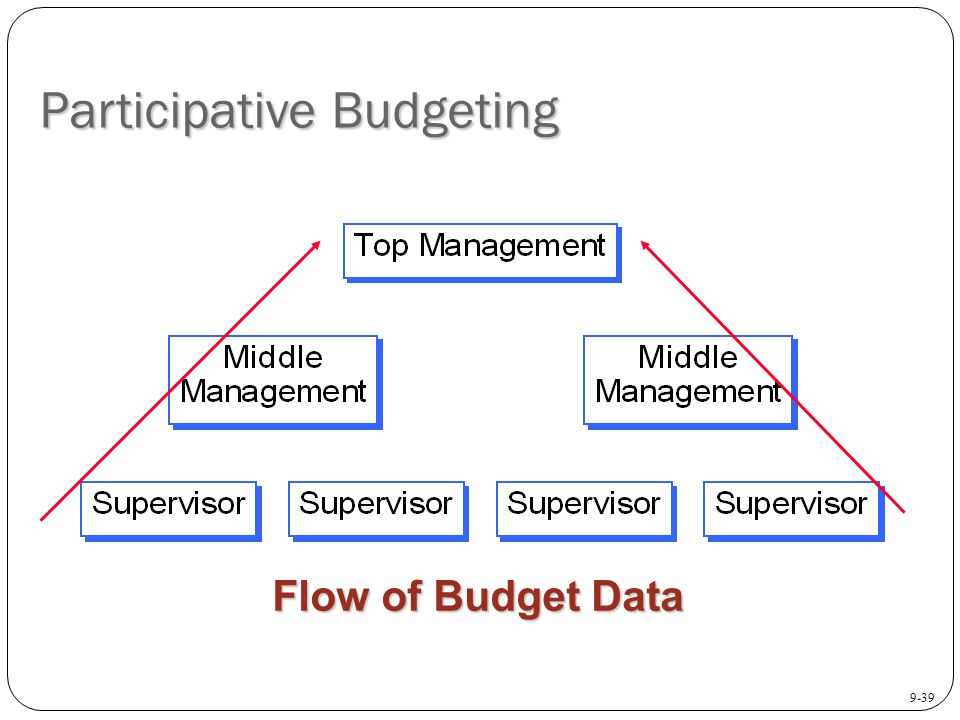 an analysis of managing finance setting and achieving budgets Financial management course overview of the federal budget process now known as the office of management and budget it has become the primary legislative framework through which agencies are required to set a strategic plan, a performance plan.