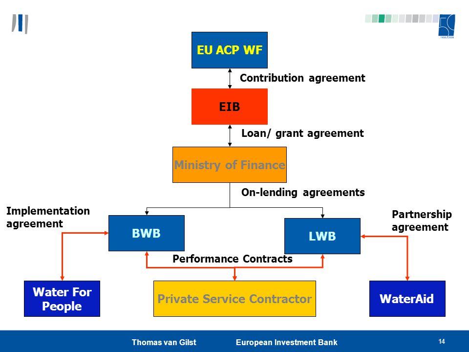 Private Service Contractor WaterAid