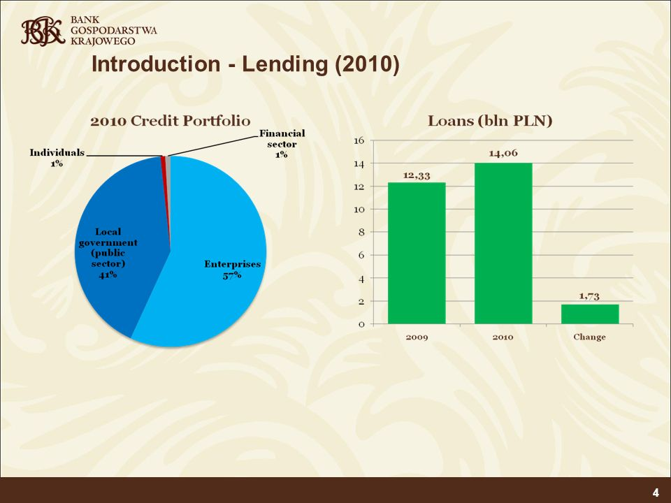 Introduction - Lending (2010)