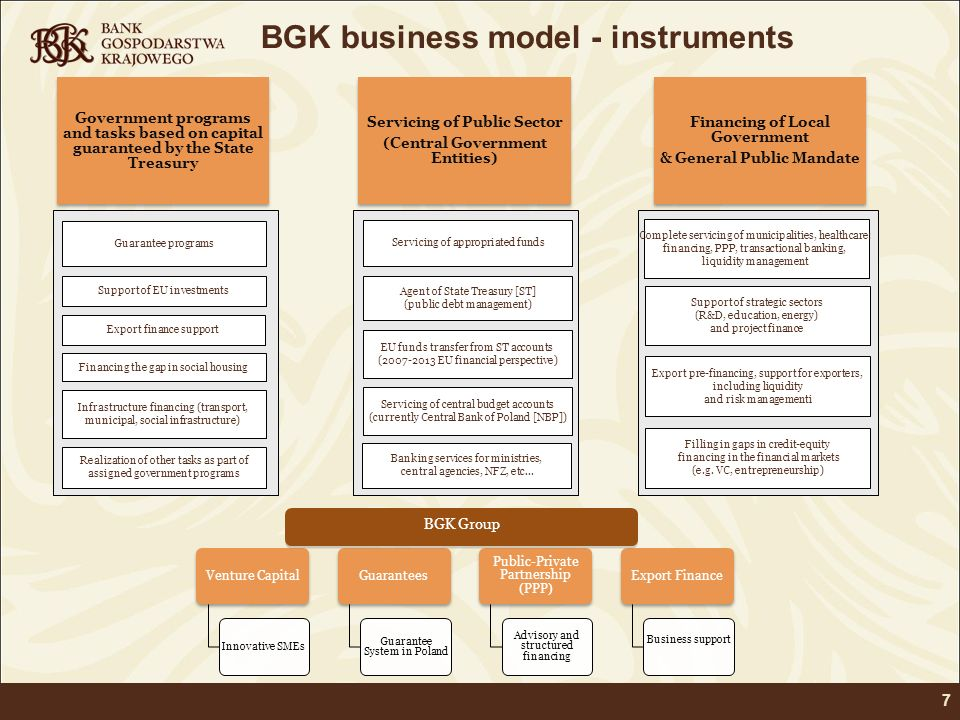 BGK business model - instruments