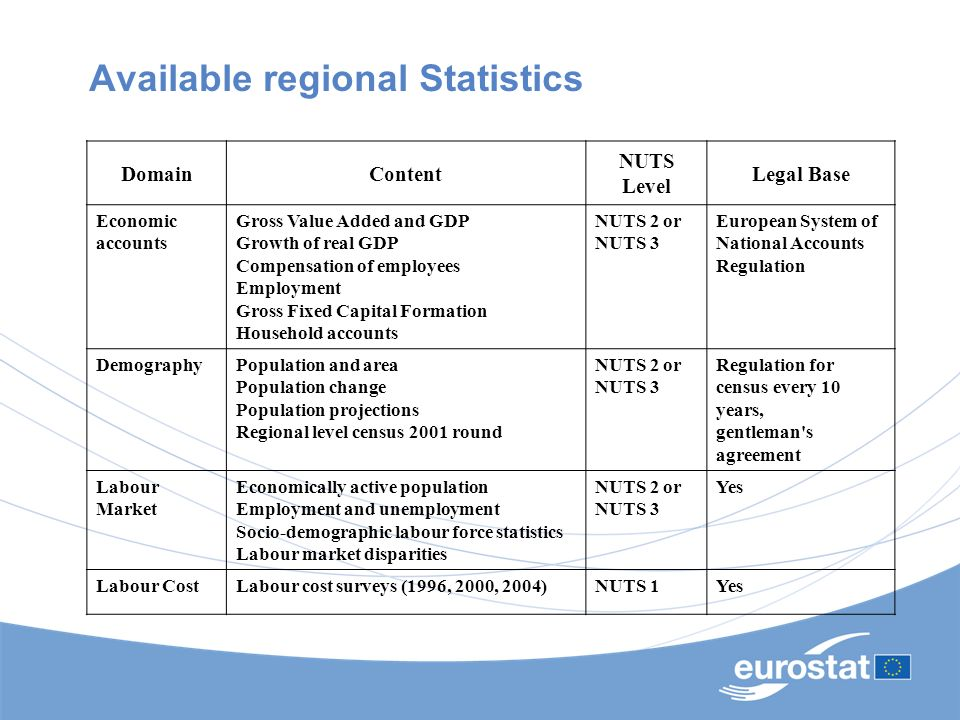 Available regional Statistics