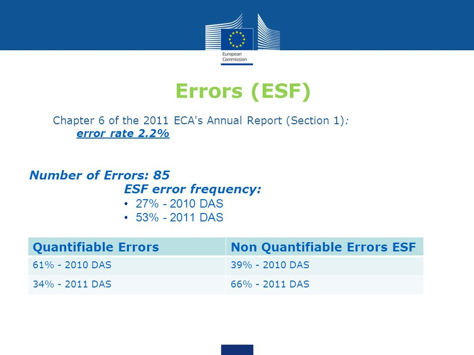 Errors (ESF) Number of Errors: 85 ESF error frequency: 27% - 2010 DAS