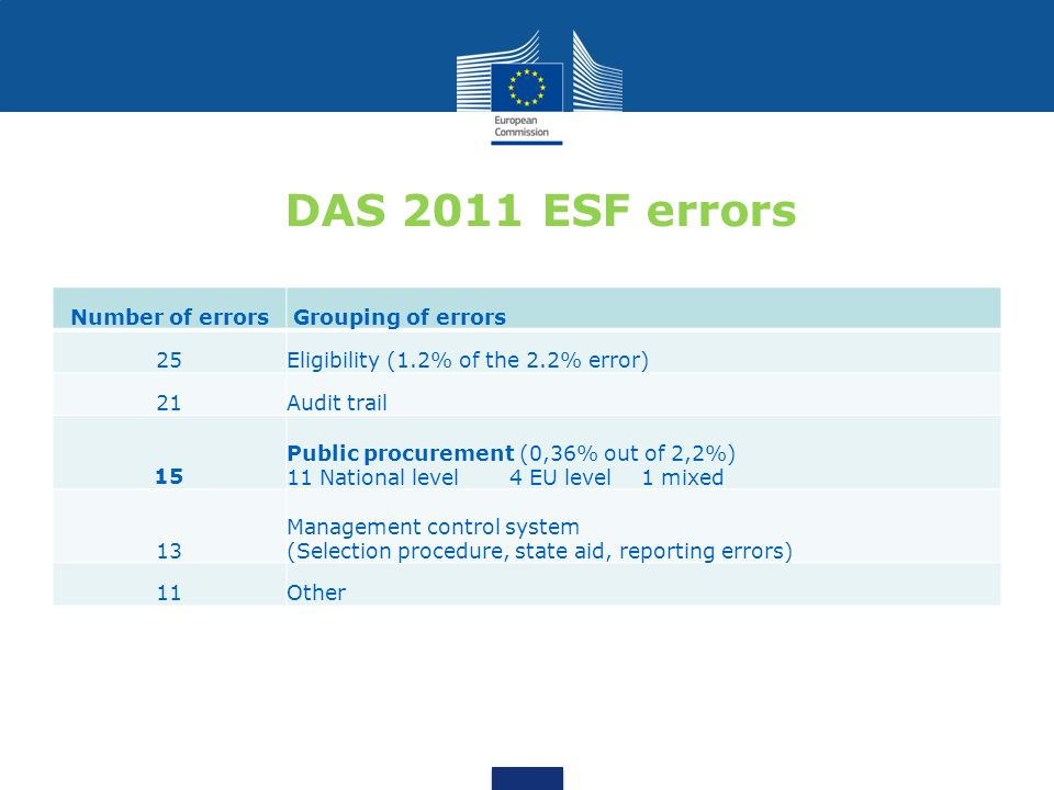DAS 2011 ESF errors Number of errors Grouping of errors 25