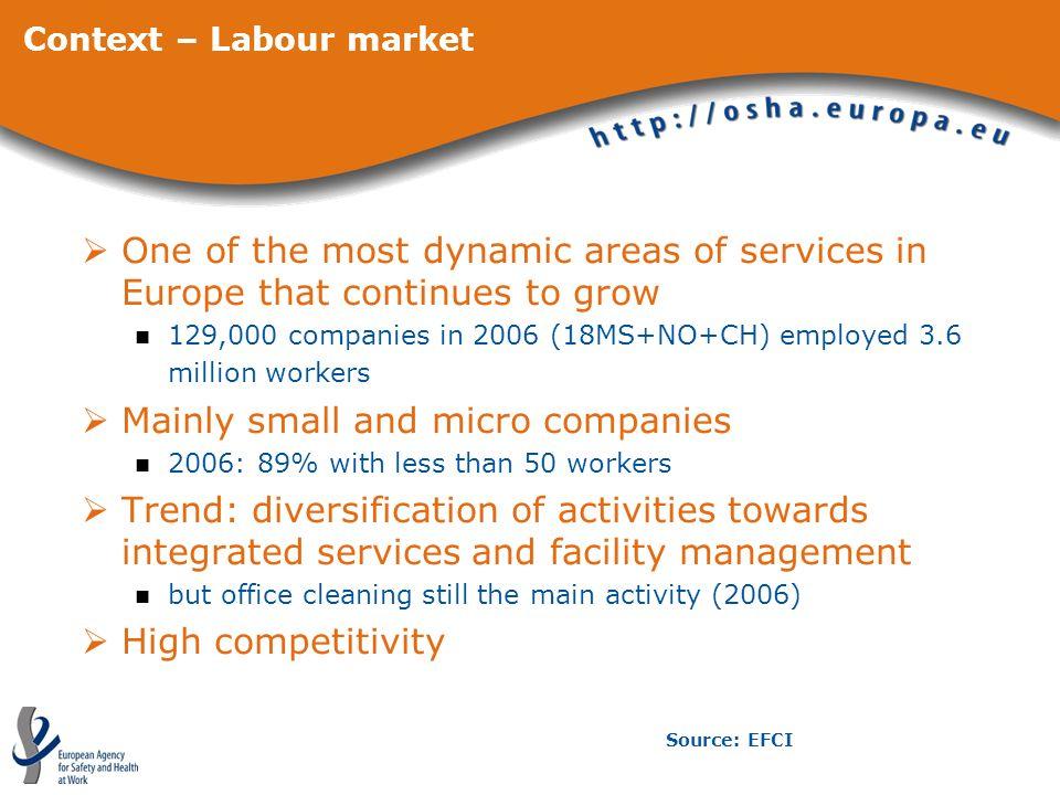 Context – Labour market