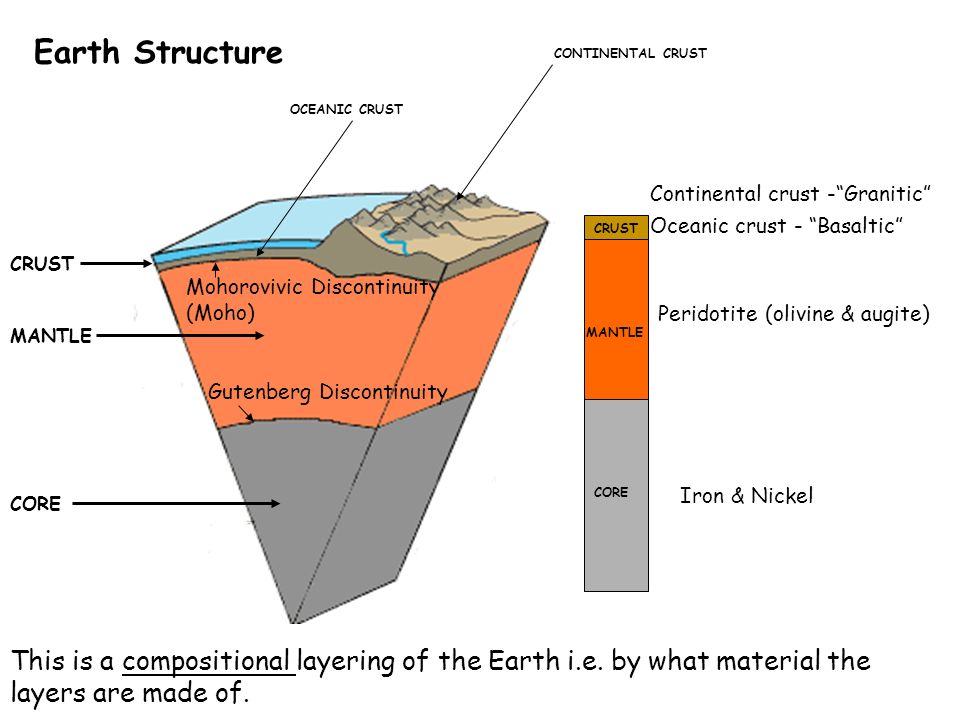 the continential crust The building of volcanic islands and continental material through plate tectonics  is a process that continues today continental crust is much.