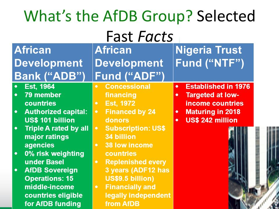 What's the AfDB Group Selected Fast Facts