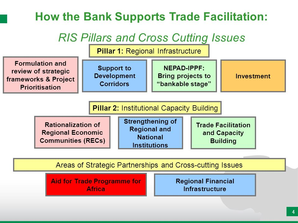 How the Bank Supports Trade Facilitation: