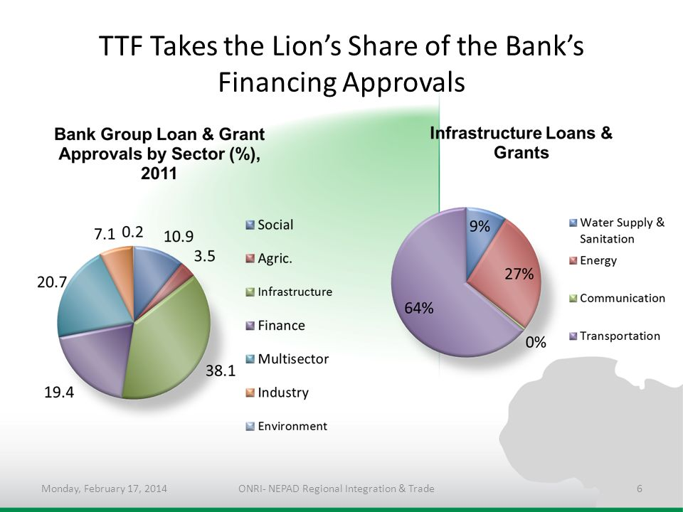 TTF Takes the Lion's Share of the Bank's Financing Approvals