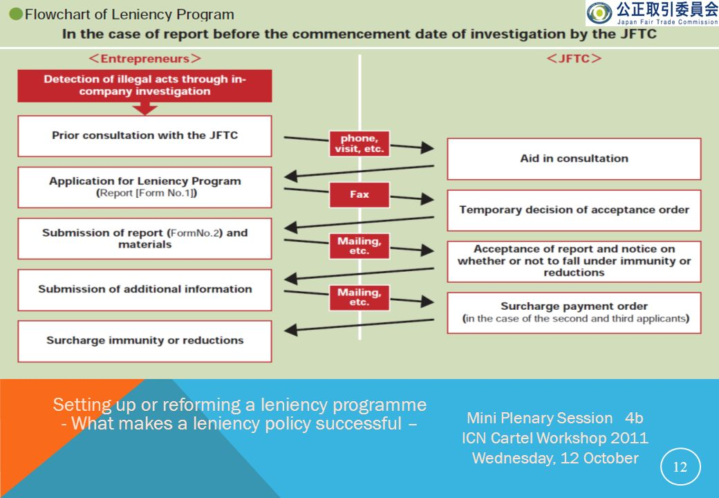 Setting up or reforming a leniency programme - What makes a leniency policy successful –