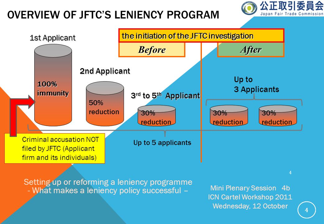 Overview of Jftc's Leniency program