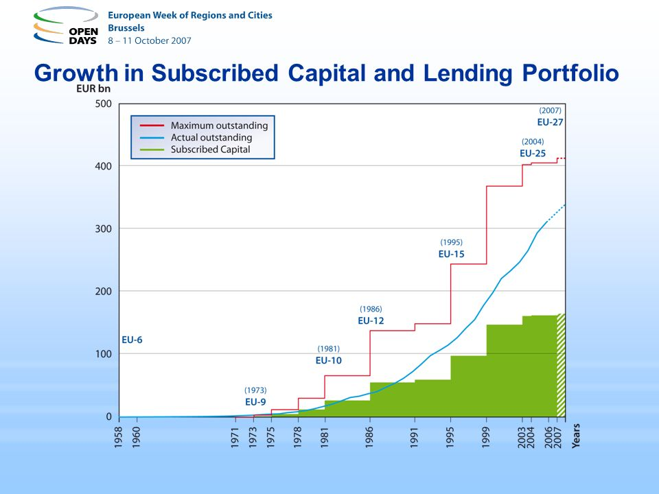Growth in Subscribed Capital and Lending Portfolio