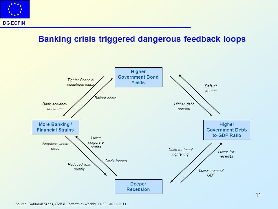 Banking crisis triggered dangerous feedback loops
