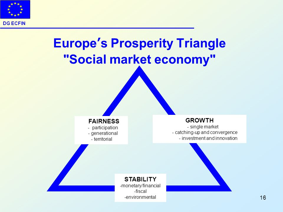Europe's Prosperity Triangle Social market economy