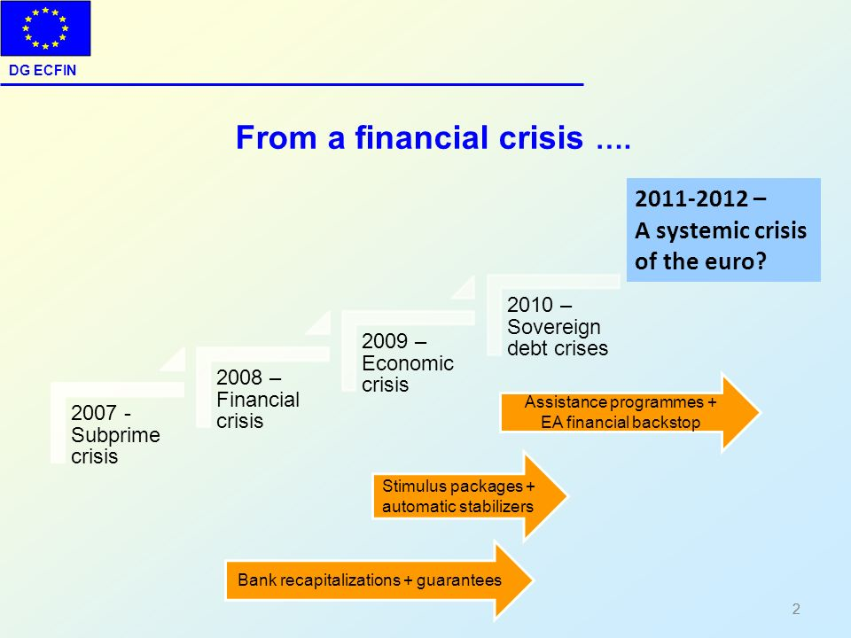 From a financial crisis ….