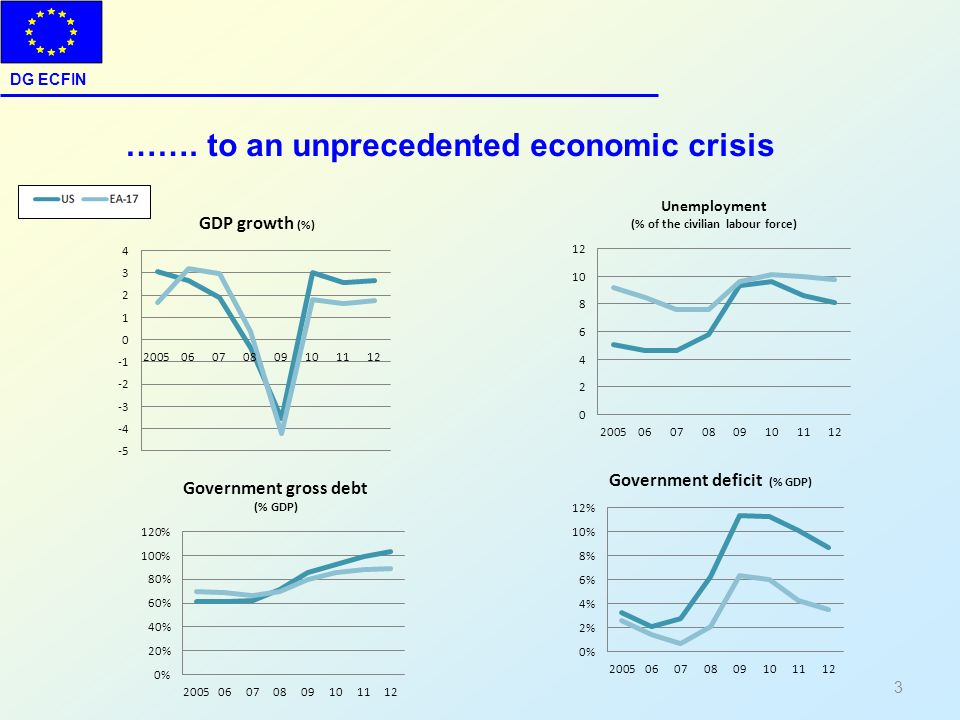 ……. to an unprecedented economic crisis