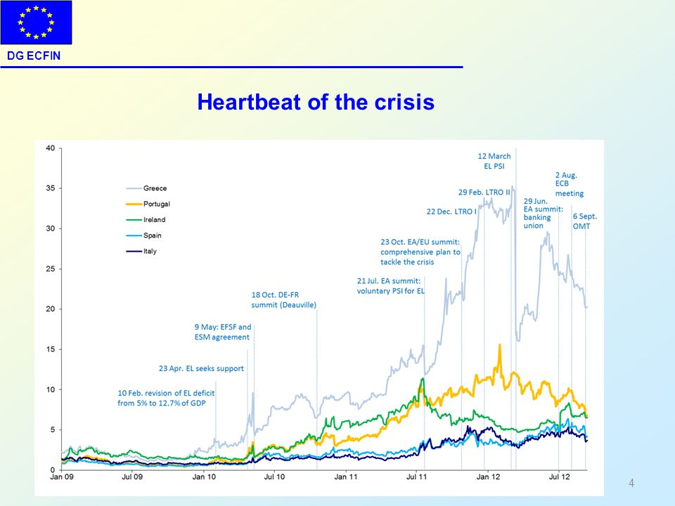 Heartbeat of the crisis