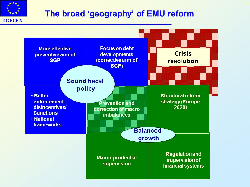 The broad 'geography' of EMU reform