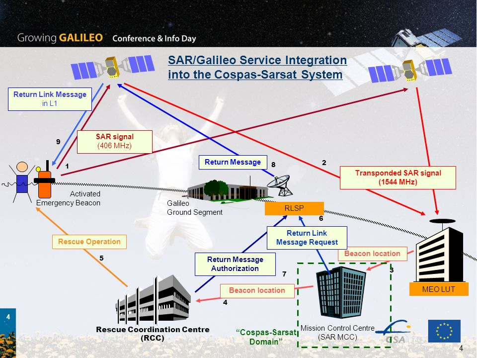 SAR/Galileo Service Integration into the Cospas-Sarsat System