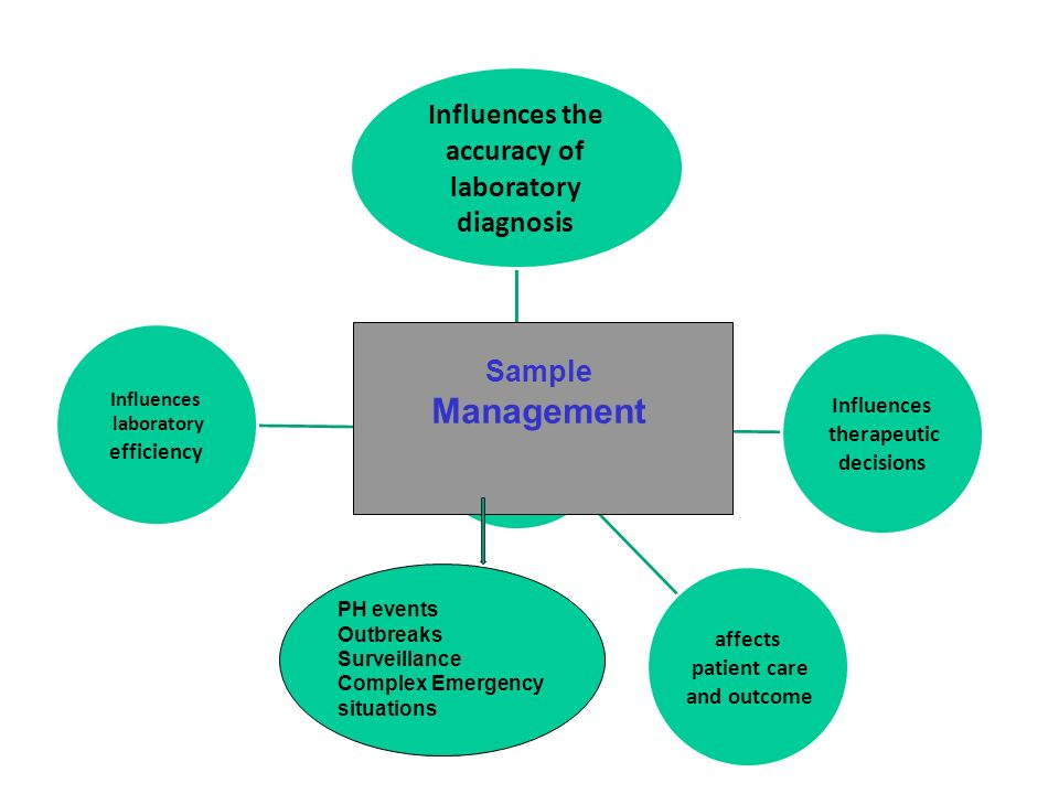 Sample Management Influences the accuracy of laboratory diagnosis