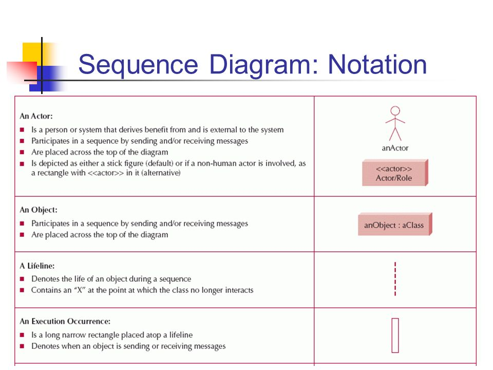 the enduring benefits of graphic notation essay