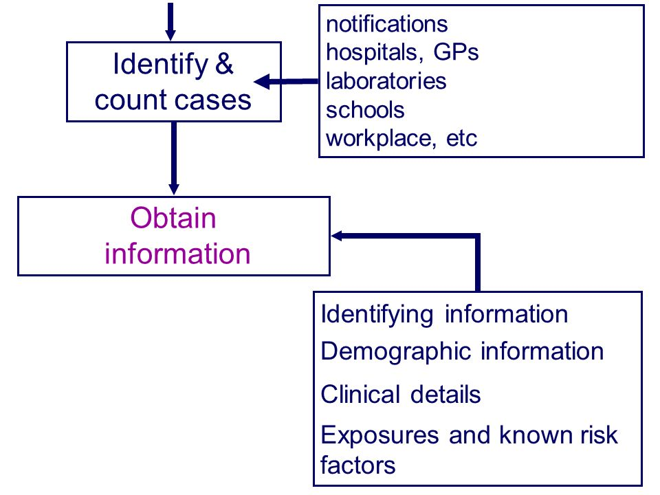 Identify & count cases Obtain information