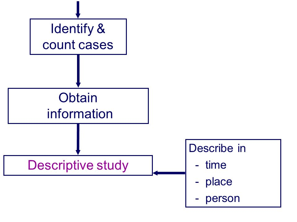 Identify & count cases Obtain information Descriptive study