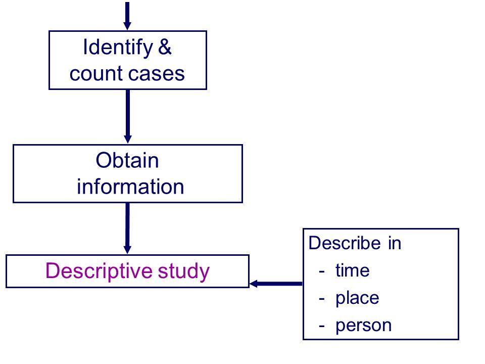 Identify & count cases Obtain information Descriptive study