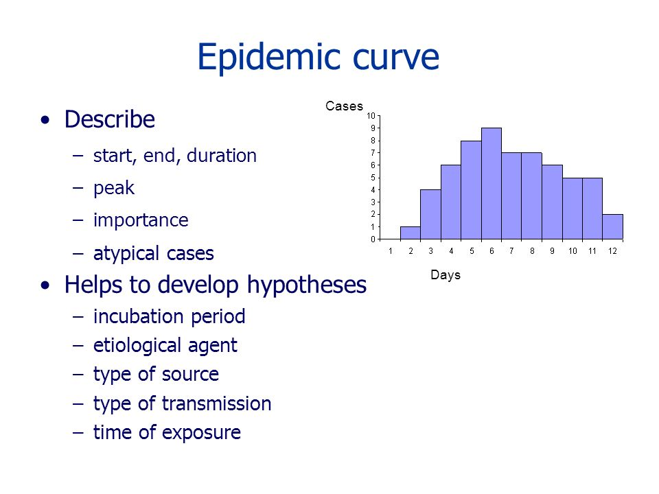 Epidemic curve Describe Helps to develop hypotheses atypical cases