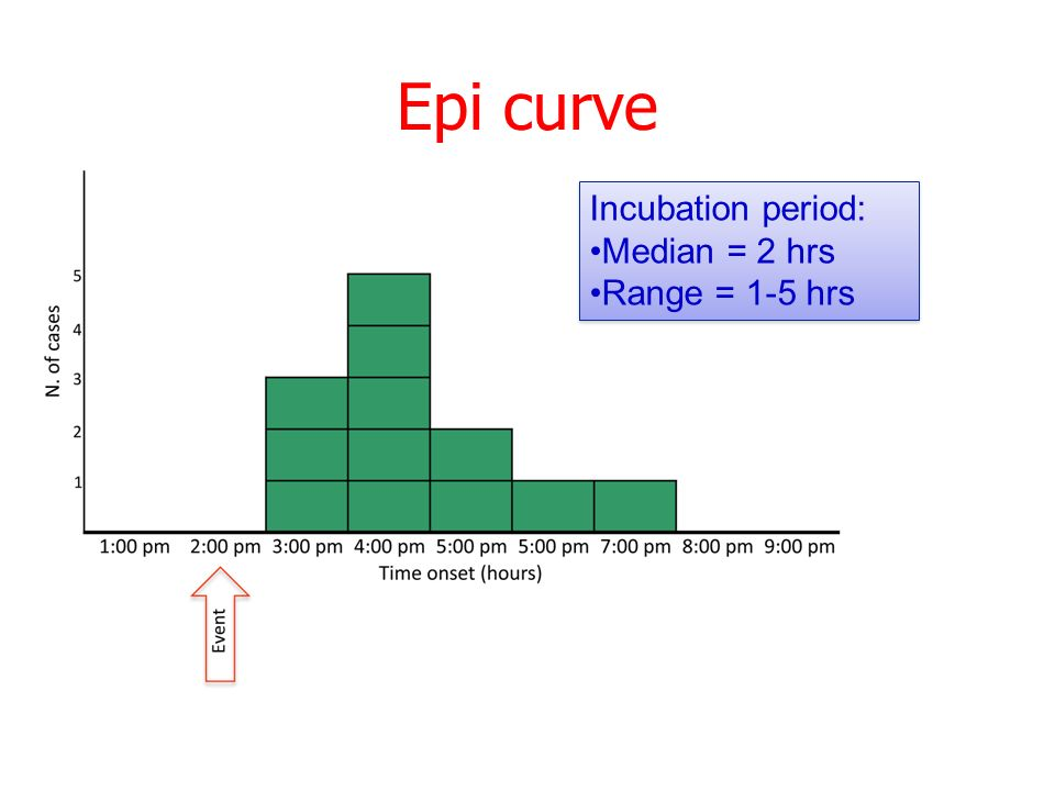 Epi curve Incubation period: Median = 2 hrs Range = 1-5 hrs