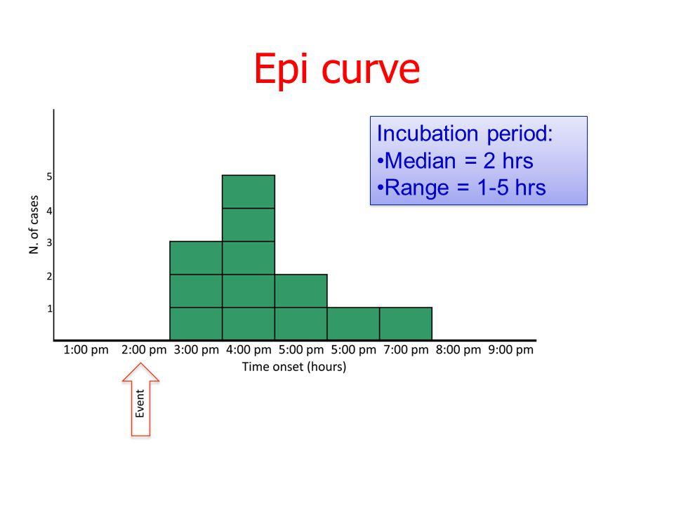 Epi curve Incubation period: Median = 2 hrs Range = 1-5 hrs