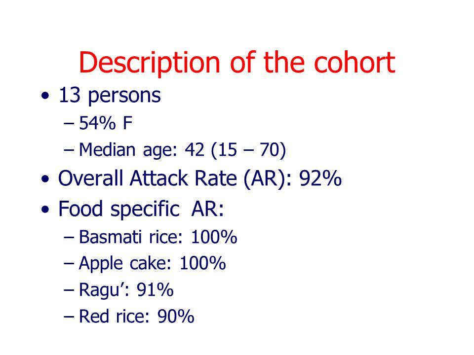 Description of the cohort