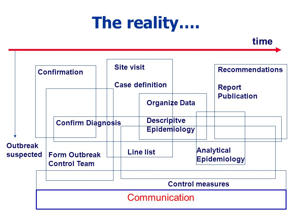The reality…. time Communication Site visit Case definition