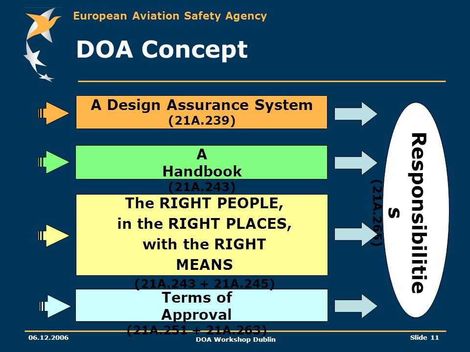 A Design Assurance System (21A.239)