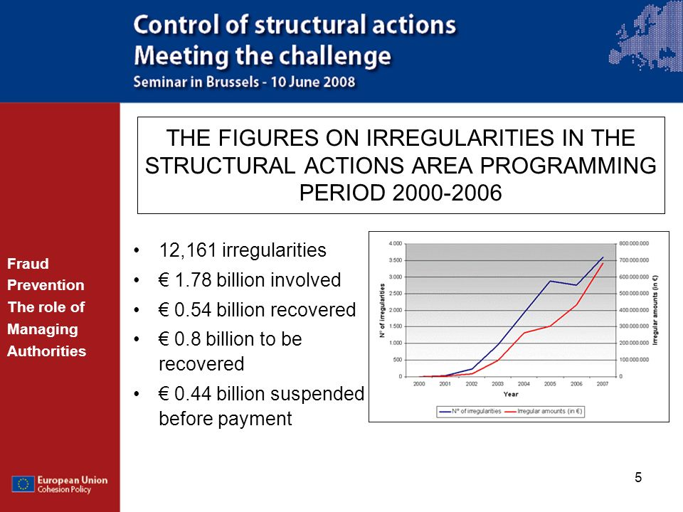 THE FIGURES ON IRREGULARITIES IN THE STRUCTURAL ACTIONS AREA PROGRAMMING PERIOD 2000-2006