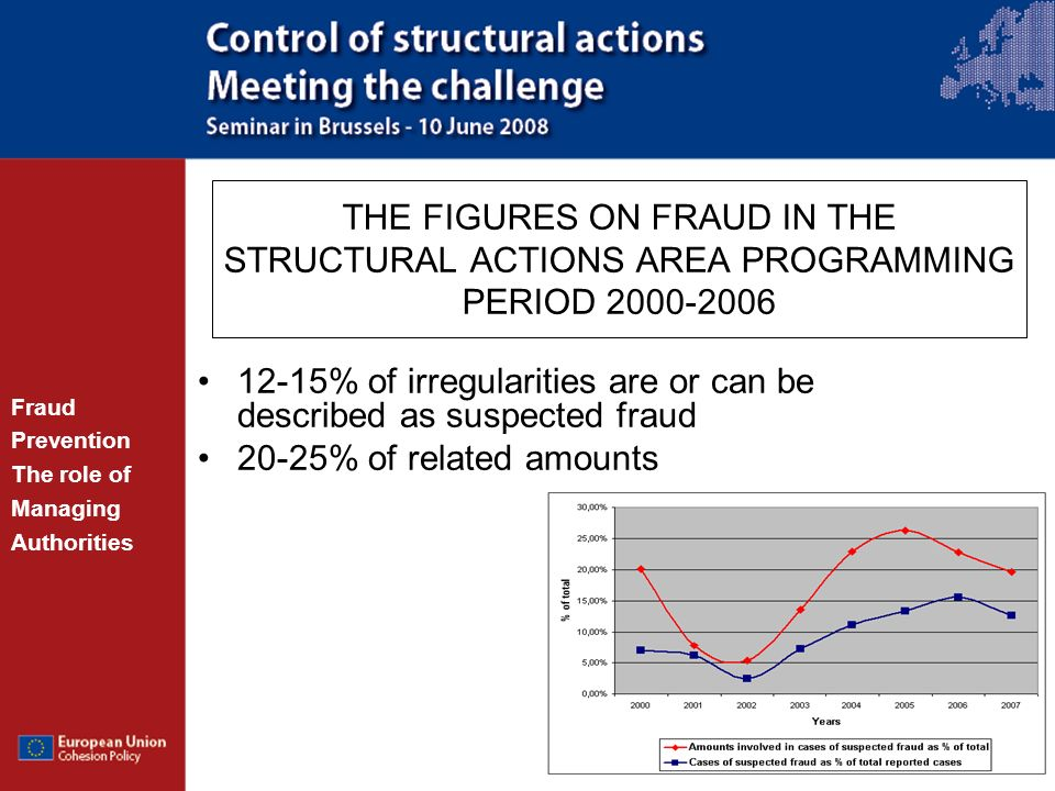 12-15% of irregularities are or can be described as suspected fraud