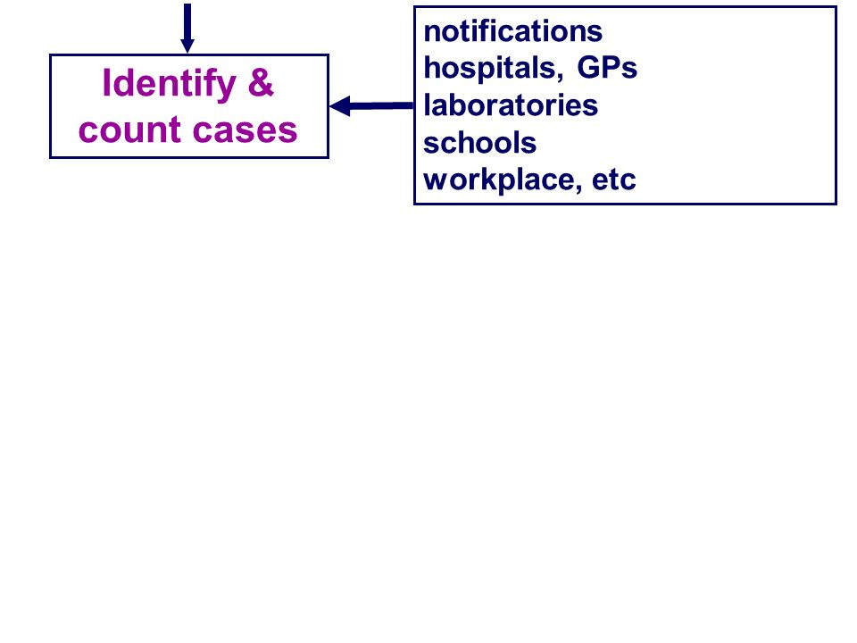 Identify & count cases notifications hospitals, GPs laboratories