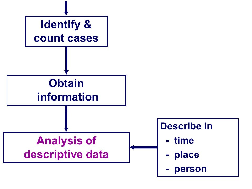Analysis of descriptive data