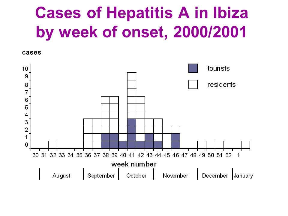 Cases of Hepatitis A in Ibiza by week of onset, 2000/2001